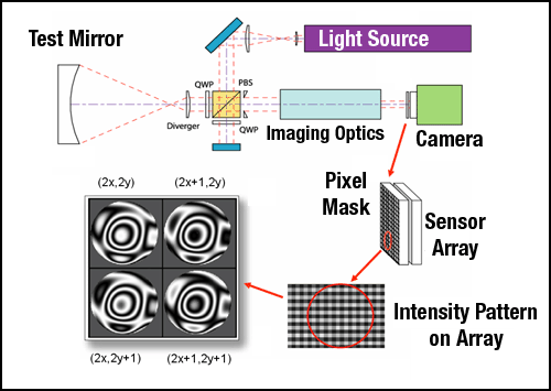 dynamic Fizeau interferometer uses the polarization of light to measure all data simultaneously