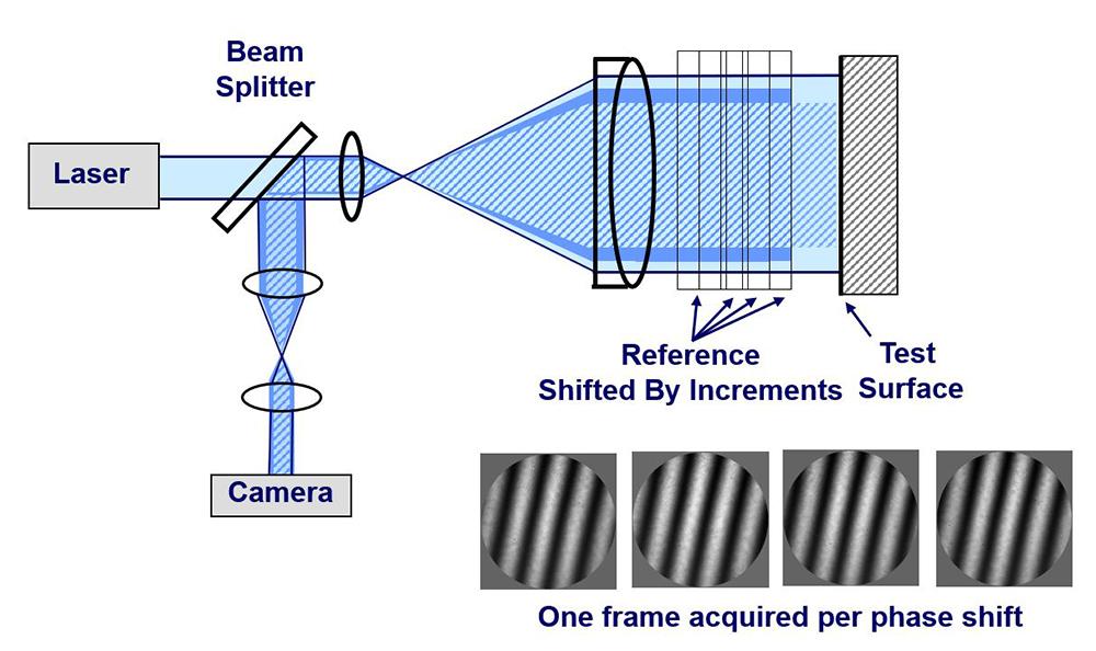 Phase Shifting Fizeau Interferometer - 4D Technology