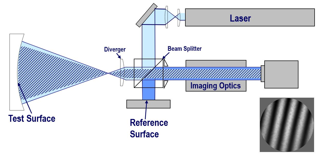 Twyman-Green Interferometer (Twyman-Green Laser Interferometer) Diagram - 4D Technology