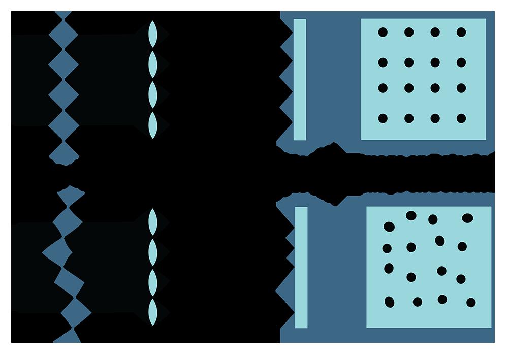Fizeau Interferometer (Fizeau Laser Interferometer) Diagram - 4D Technology