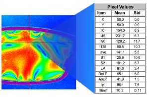 PolarView reports the polarization parameters for every pixel in the field.